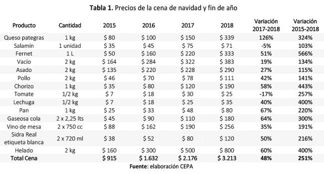 tabla-1