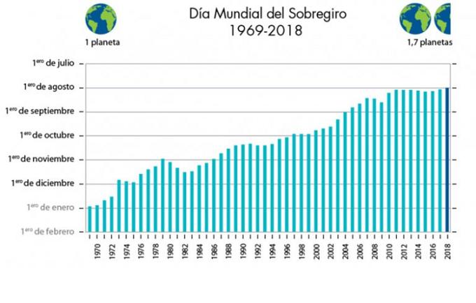 Día del año en que se cumple el sobregiro desde 1969.