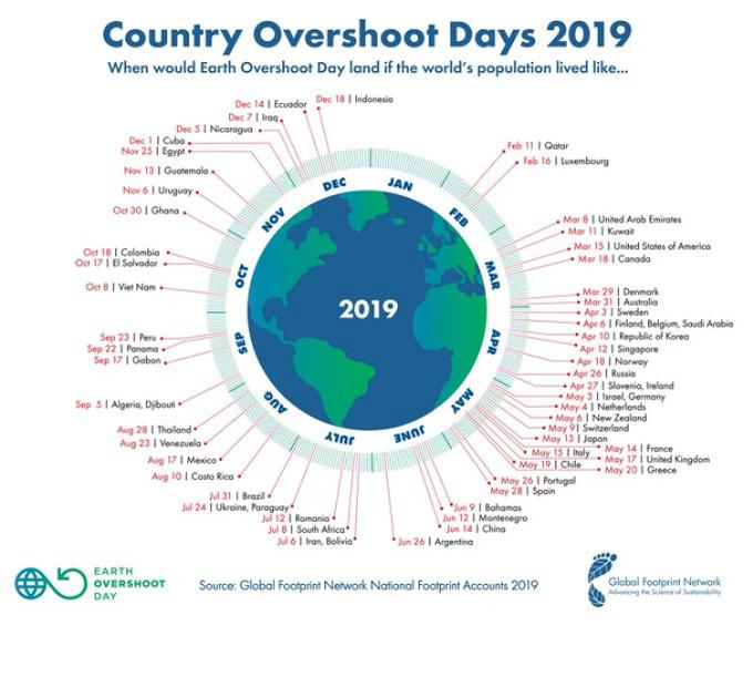 Día del sobregiro mundial si la humanidad viviera igual que el promedio de cada país.