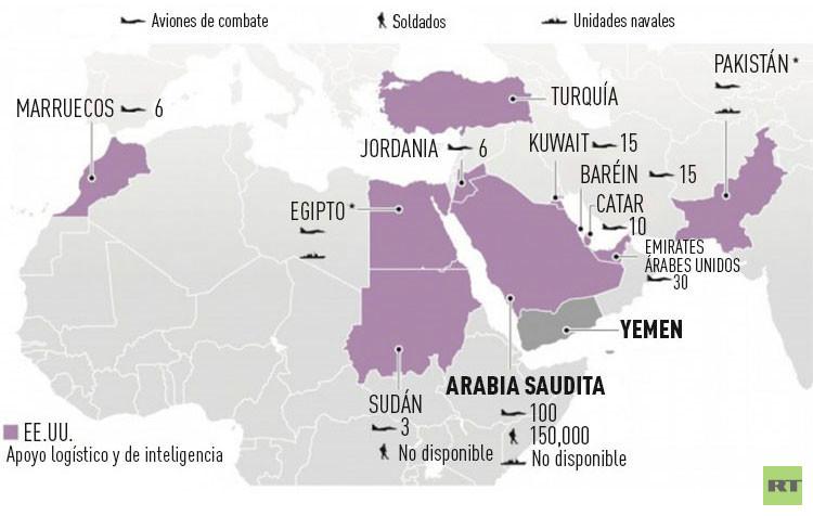 Coalición Contra Yemen