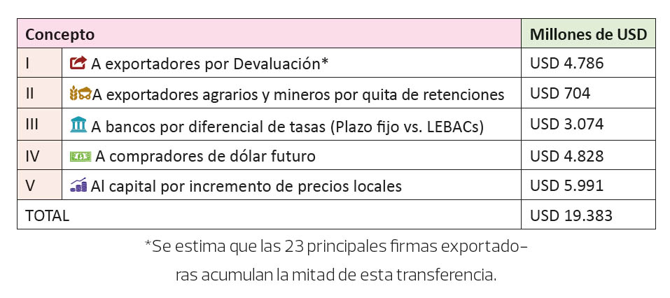 grafico 3  transferencia