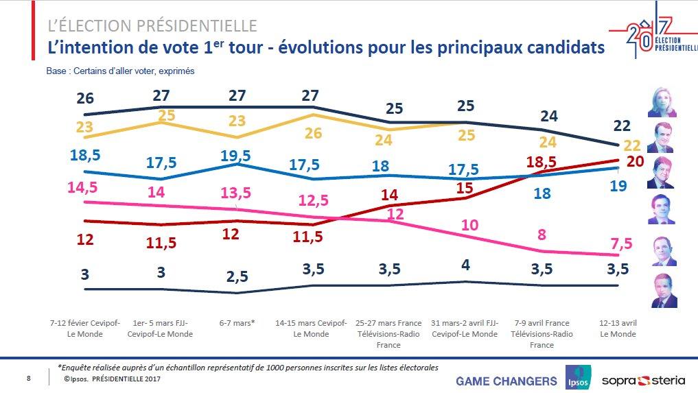 Encuestas-Francia