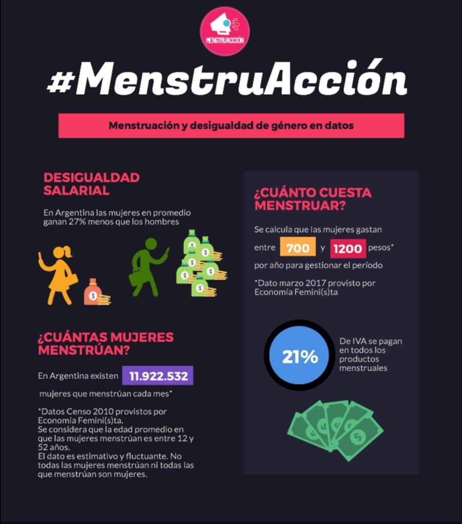 Fuente: elaboración propia a partir de información de Economía Femini(s)ta