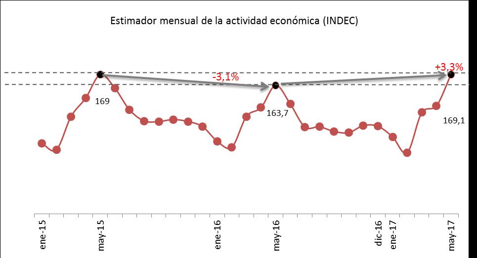 Elaboración propia en base a datos del INDEC.